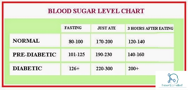 Diabetes Mellitus: Symptoms Risk Factors Causes And ...