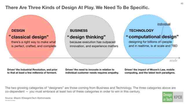 There are three kinds of design:: Classical Design, Design Thinking, and Computational Design.