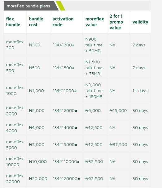 9mobile moreflex tariff