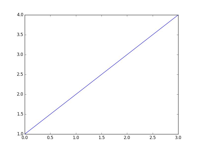 Plotting data with matplotlib — How to Think Like a