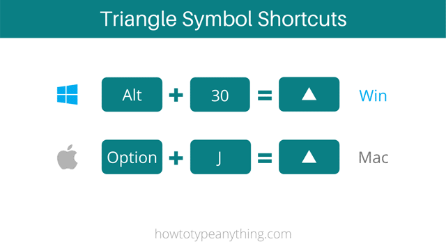 Triangle symbol At code on Windows and Mac