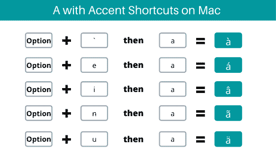 Shortcuts to type accents on 'a' for Mac keyboard