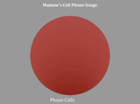 Mamaw cell phone use