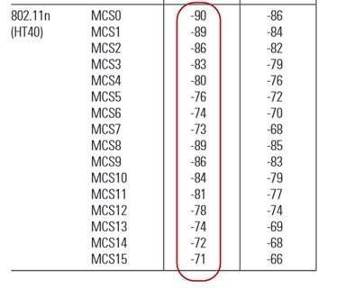 AP 7131 Received Sensitivity Thresholds