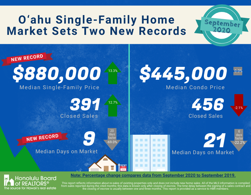 oahu-real-estate-price-records