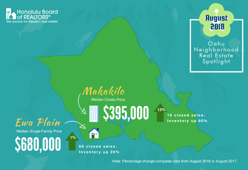 oahu neighborhood real estate spotlight