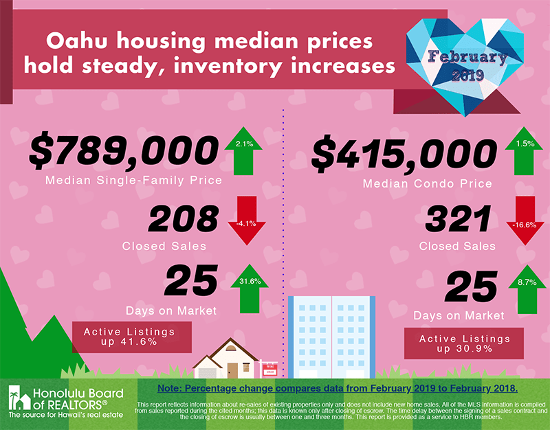 Oʻahu housing median prices hold steady, inventory increases