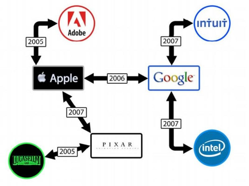 Apple-Google- Silicon Valley
