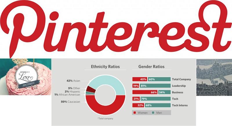 PinterestEthnicity-Gender
