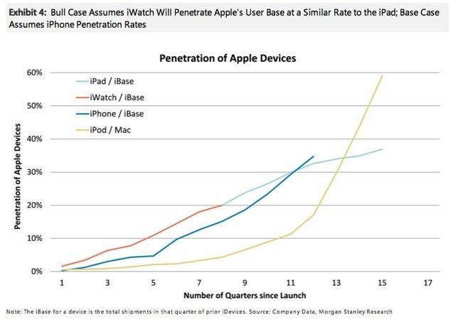 ventas-iwatch-apple-expectativas