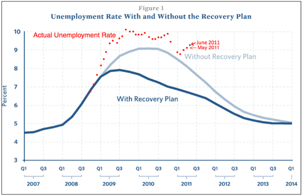 UnemploymentStimulusAndRealChartTo0611