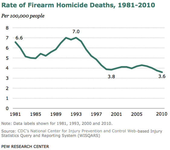 Rate of Firearm Homicide Deaths, 1981-2010