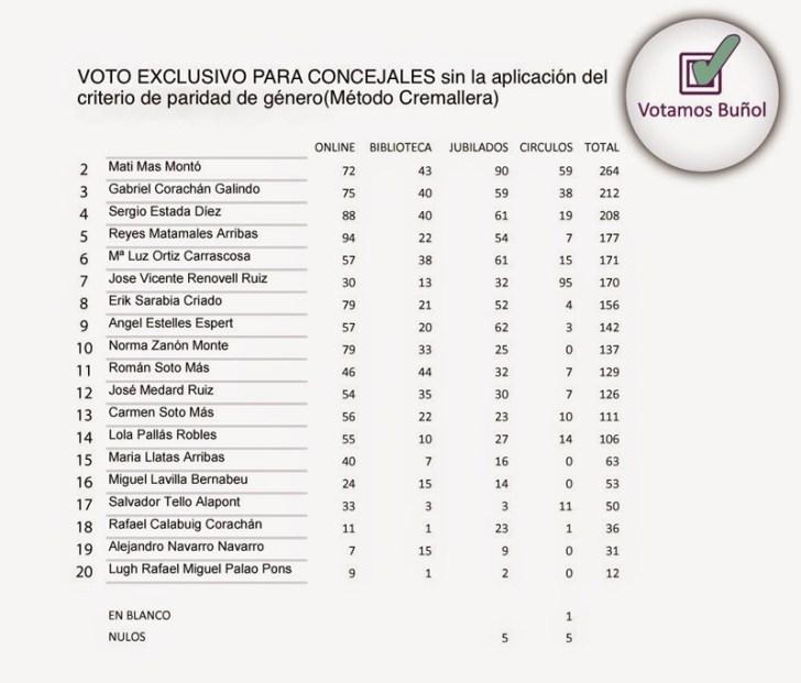 EXCLUSIVO Concejales(SIN)