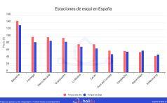 Precios_de_esqui_Top10_baratas_Espana_holidu