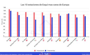 Precios_de_esqui_Top10_caras_Europa_holidu
