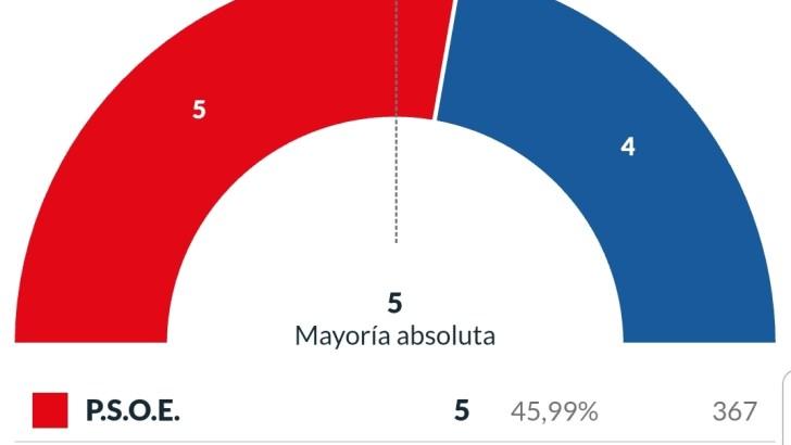 Los resultados de las elecciones municipales en Chiva, Cheste y Siete Aguas