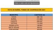 Los municipios de La Hoya de Buñol-Chiva recibirán 1,3 millones de euros de la Diputació a través del Fondo de Cooperación