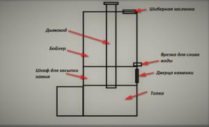 Pech-Dlya-Bani-svoimi-rukami-foto-video-instruktsiya-po-izgotovleniyu-20