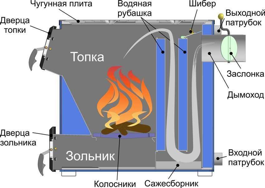 Tverdotoplivnyj-Kotelnogo-Goreniya-foto-video-Chertezhi-Kak-Sdelat-Svoimi-Rukami-3