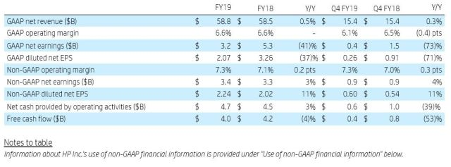 HP Inc. Reports Fiscal 2019 Full Year and Fourth Quarter Results 1