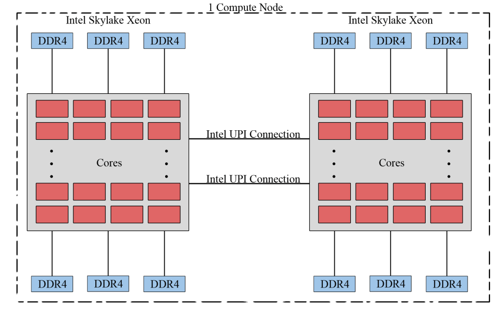 medium resolution of  recent years due to the gpu s ability to achieve high performance in computationally intensive portions of code beyond a general purpose cpu