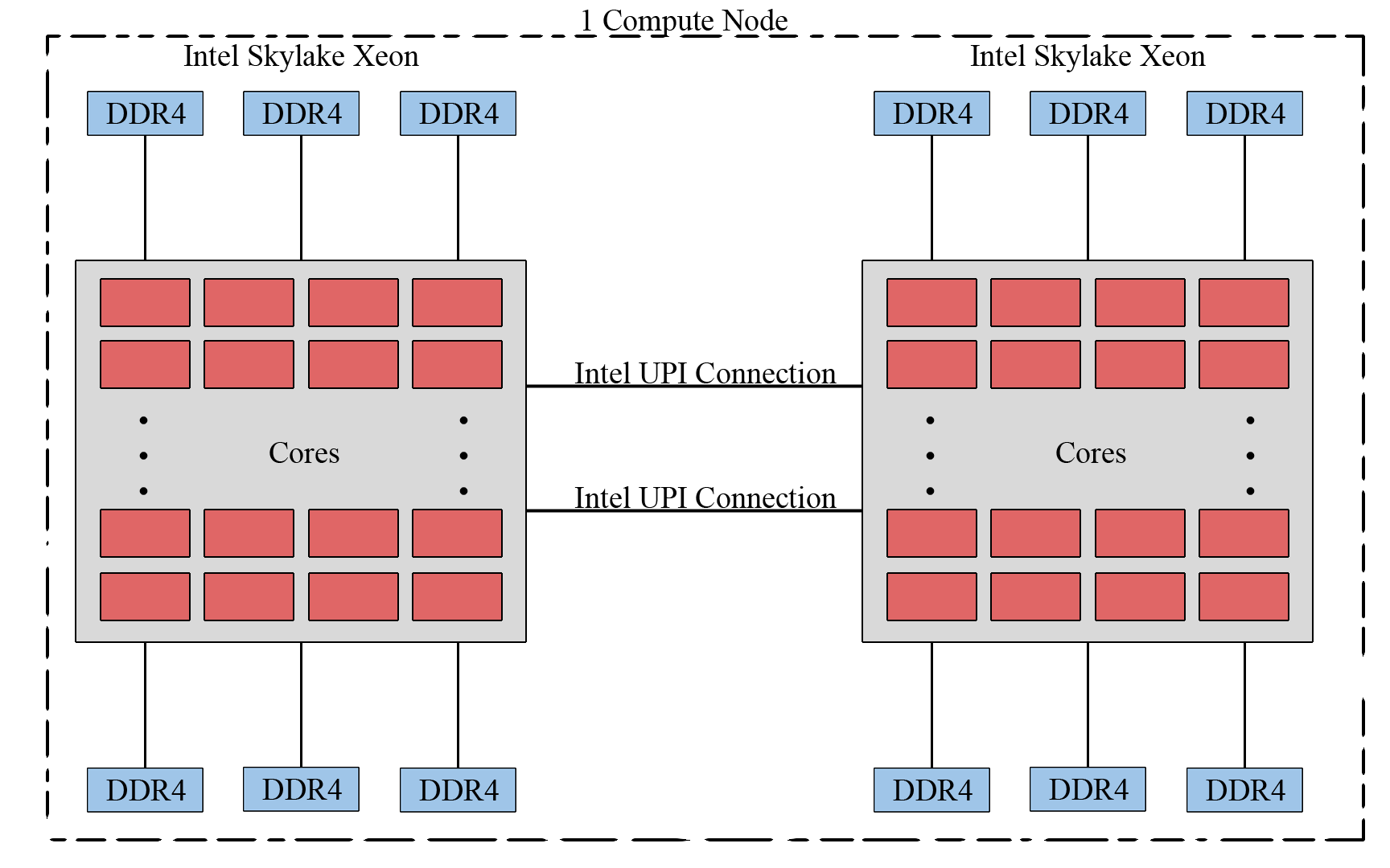 hight resolution of  recent years due to the gpu s ability to achieve high performance in computationally intensive portions of code beyond a general purpose cpu
