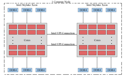small resolution of  recent years due to the gpu s ability to achieve high performance in computationally intensive portions of code beyond a general purpose cpu