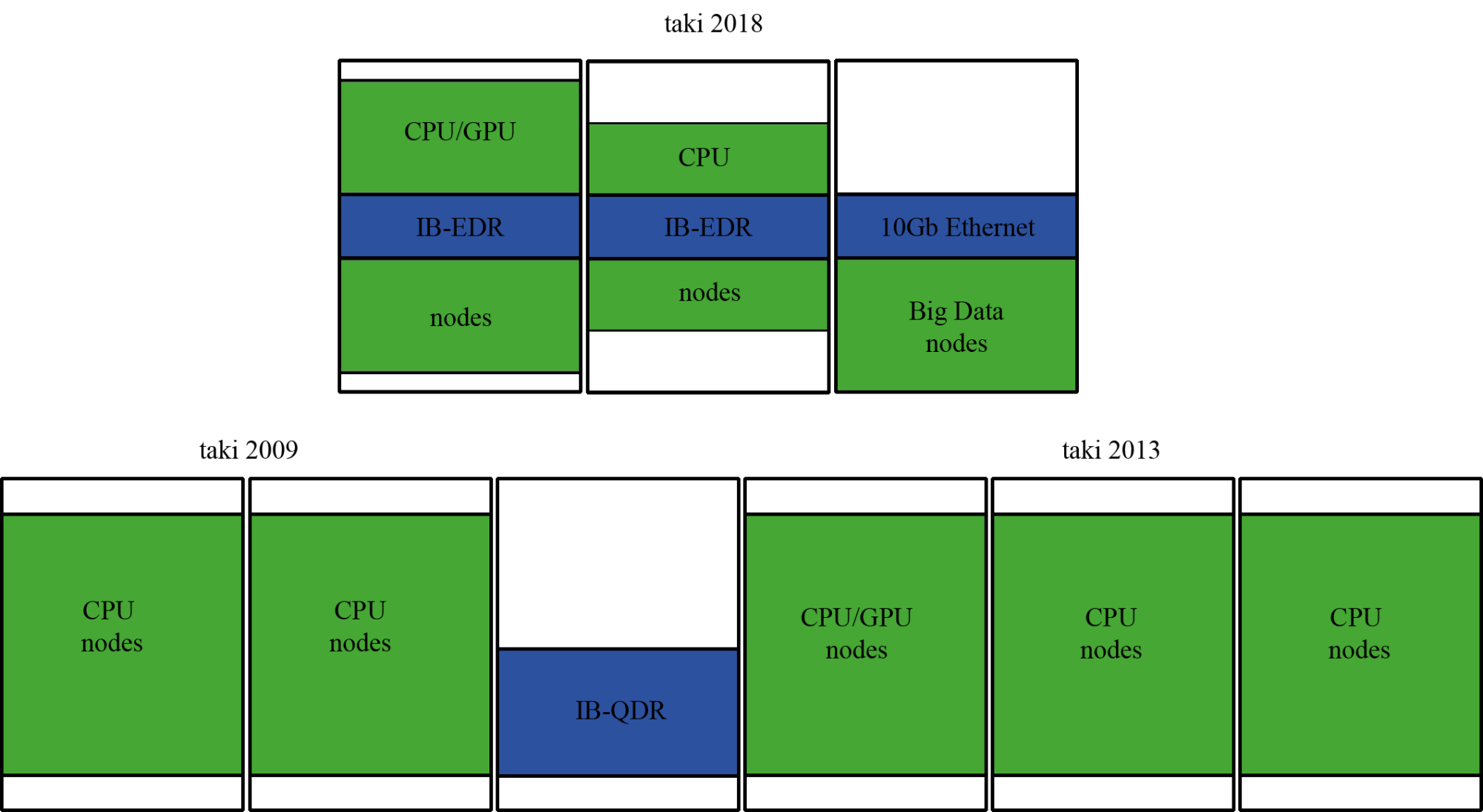 hight resolution of system layout