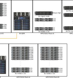 system description high performance computing facility umbcgpu schematic 14 [ 1405 x 653 Pixel ]