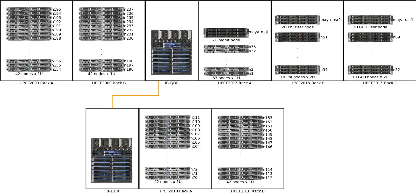 hight resolution of system description high performance computing facility umbcgpu schematic 14