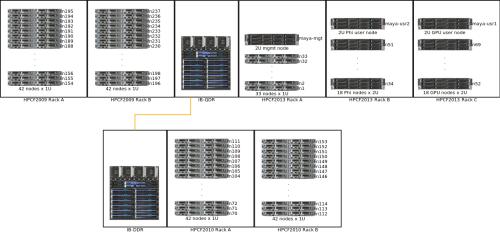 small resolution of system description high performance computing facility umbcgpu schematic 14