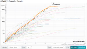 COVID-19 graph by country