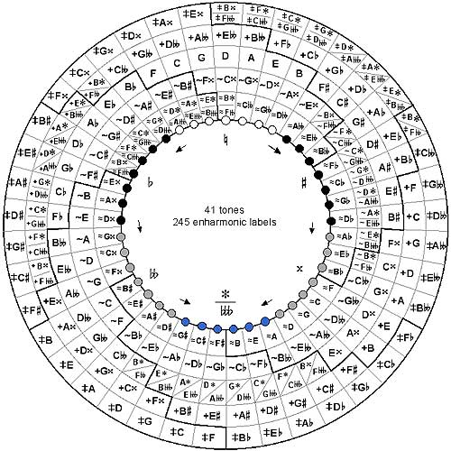 Circle of Fifths with Triangle Overlay. Many musical
