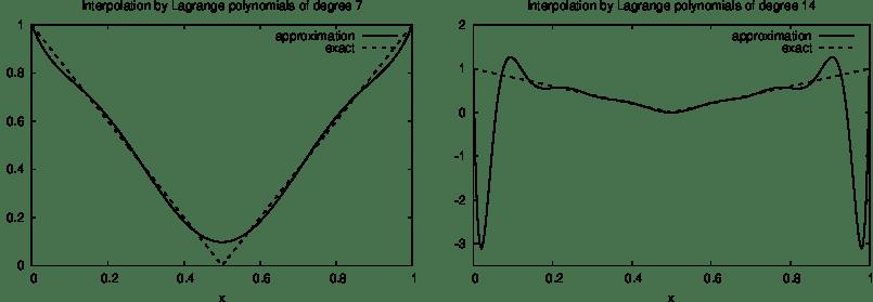 Basic finite element methods — Basic finite element