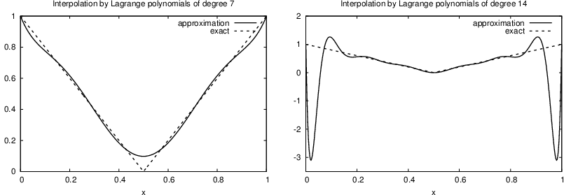 +: no computation of integrals