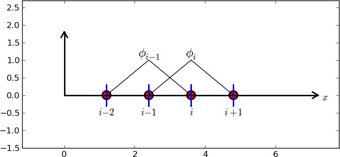 how to construct quadratic basphi i p2 elements