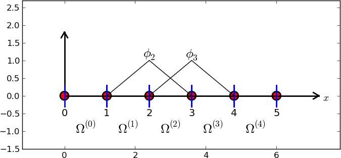 Finite element basis functions (1)