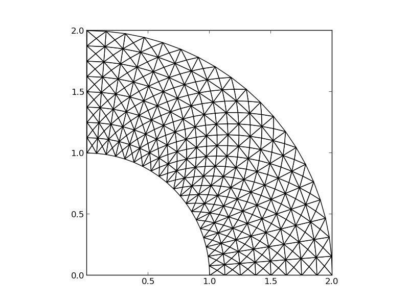 Finite elements in 2D and 3D