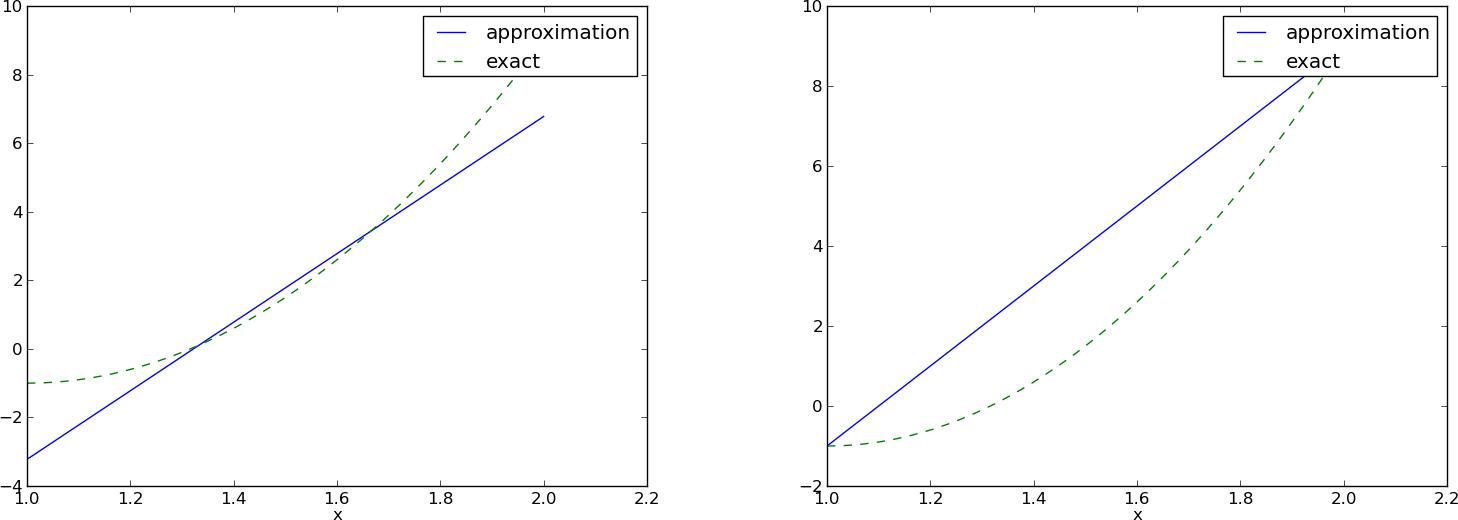 Quadratic Shape Function 1d Fem Examples