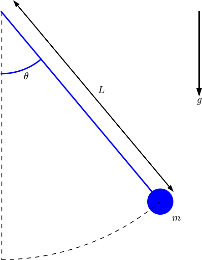 Using Pysketcher to Create Principal Sketches of Physics