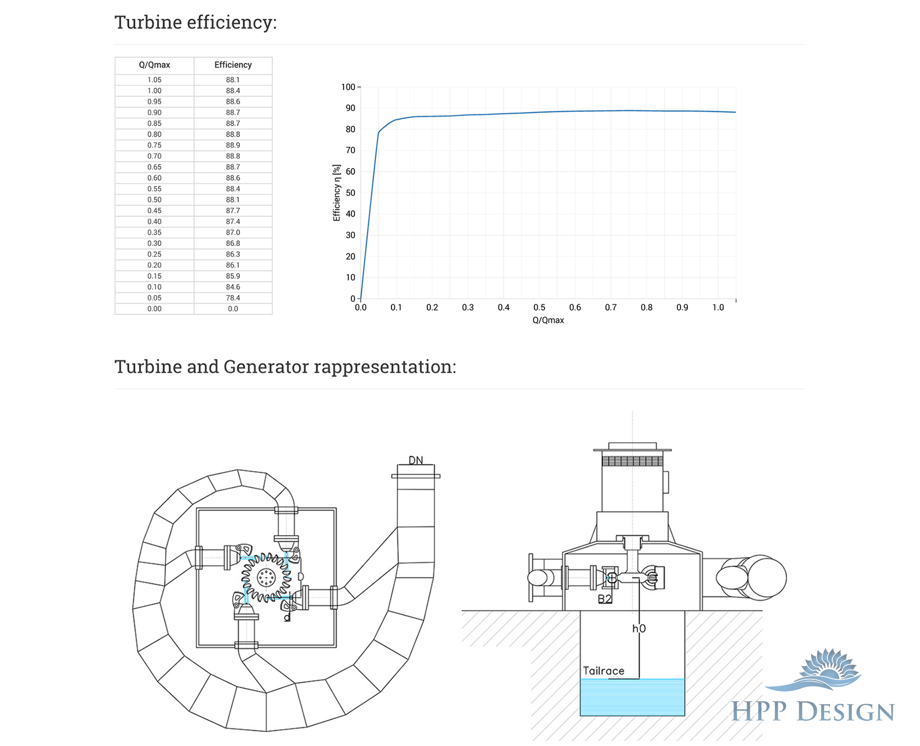 A simple tool for Hydro Power Plants Design / HPP Design