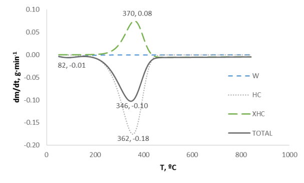 Figure 2: Simulated differential thermography of the hemicellulose TGA. W: water, HC: hemicellulose, XHC: hemicellulose char and TOTAL: simulated behaviour