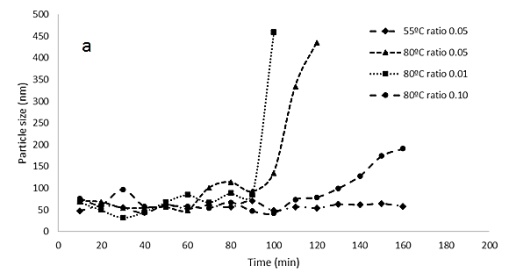 Figure 2: Particle size variation over during the reaction