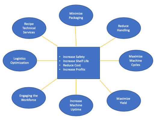 Chart showing the specific value targets to achieve an increase in safety, increase in shelf life, reduction fo costs and an increase in profits. There are 10 targets listed they are as follows; Optimize Recipe, Minimize Packaging, Reduce Touches, Minimize Damage, Maximize Fill Ratios, Increase Cycle Counts, Increase Machine Uptime, Reduce Manual Tracking, Improve Employee Satisfaction and Reduce Logistics.