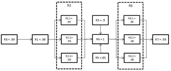 Understanding the Reliability Block Diagram