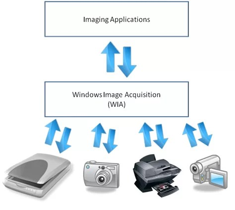hp scans WIA setup image