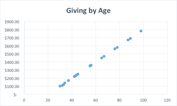 How to Perform Fundraising Data Analytics From Scratch