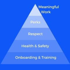 A Hierarchy of Needs for the 21st Century Workplace