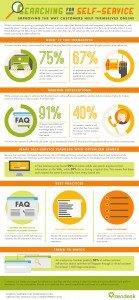 zd_search_customer_self_service_inforgraphic