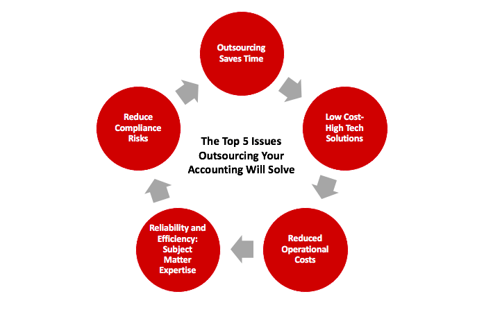 The Top 5 Issues Outsourcing Your Accounting Will Solve